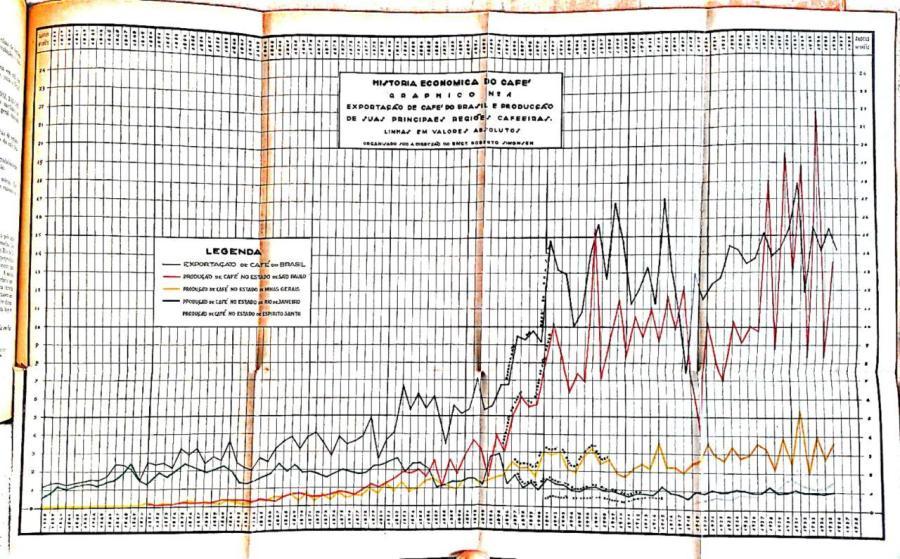 """Simonsen, """"Aspectos"""" (1938), gráfico 1"""