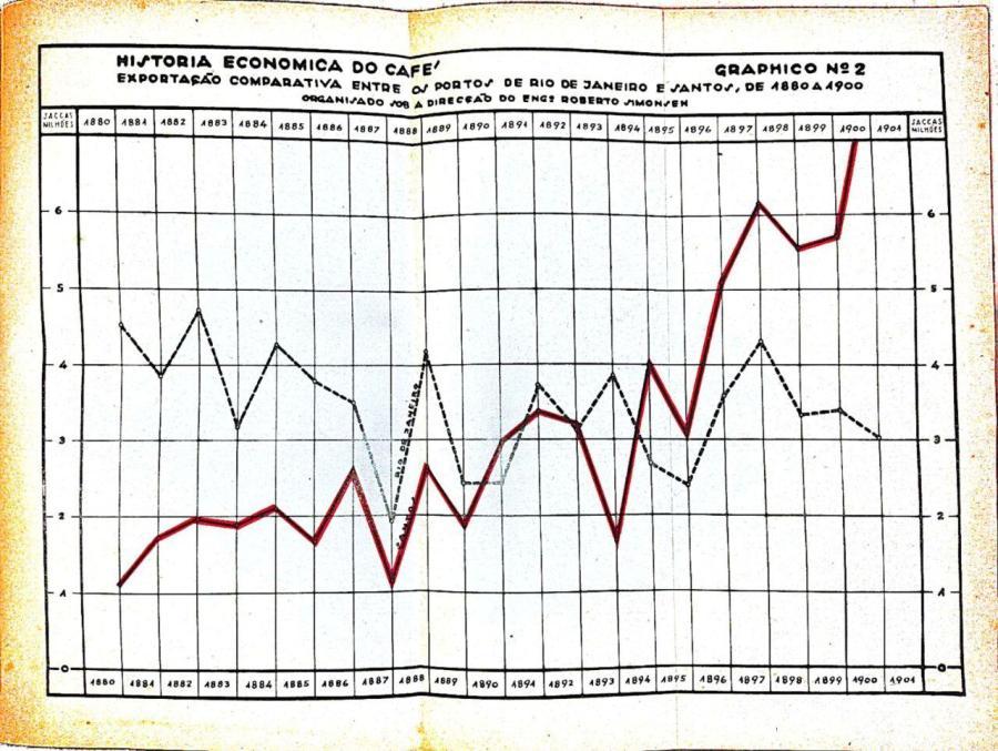 """Simonsen, """"Aspectos"""", gráfico 2"""
