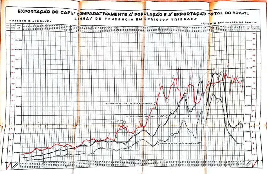 """Simonsen, """"Aspectos"""", gráfico 3"""