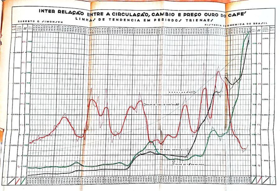 """Simonsen, """"Aspectos""""(1938), gráfico 4"""